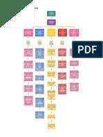 Diagrama de Mi Programa de Formación..!!