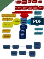 Mapa Mental de La Filosofia Griega