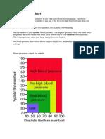 Bloodpressure Chart