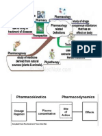 Pharmacodynamics Introduction