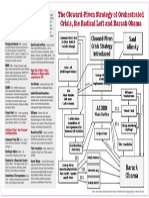 Cloward Piven Chart