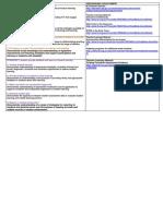 professional development table