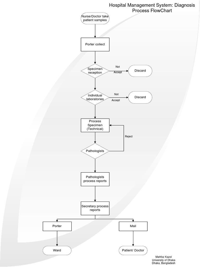 flowchart of hospital management sales process flow diagram process flow diagram hospital management system #12