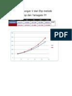 Grafik Hubungan v Dan Ehp Metode Holtrop Dan Yamagata