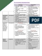 Types of Business Organizations - Edexcel IGCSE Busines Studies