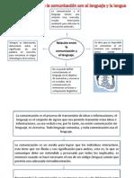 Tema1 Relacion de La Comunicacion Con El Lenguaje