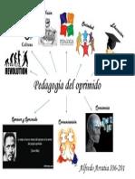 Pedagogía Del Oprimido Mapa Mental (1)