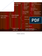 Estructura Del Estado Venezolano