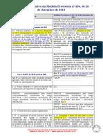 MP 634/13 - Quadro Comparativo Legislação X MP