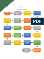 Diagrama Practica 7 Tecno
