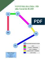 Desenho Geral Do RAID