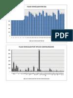 Grafico Enero 2014 Flujo Vehicular