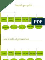 Level Pencghan Penyakit Disease_prevention_control
