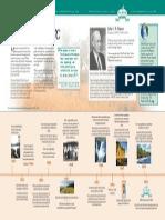 Six decades of P&TC