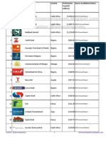 Profit ranking of the 62 Largest Indigenous Banks in Sub Saharan Africa