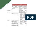 Diferencias en Tre Veificación y Validación de Metodos