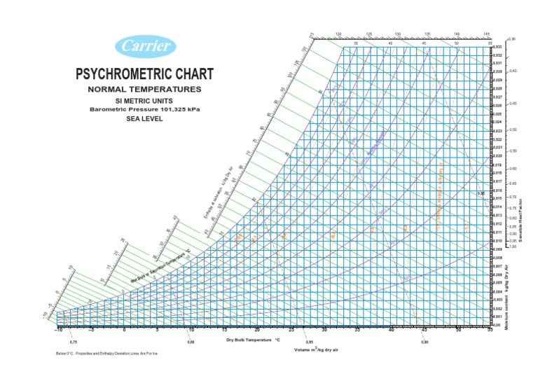 Psycho Metric Chart Carrier Si Unit Branches Of
