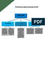 FUNCIONES Y SUBFUNCIONES DE LA MÁQUINA DE doblado de tubos.docx