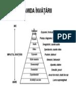 piramida invatarii