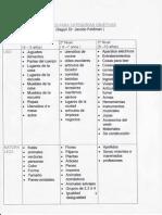 Categorias Objetivas Por Edad