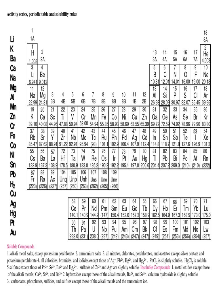 Reactivity periodic table choice image periodic table images periodic table and reactivity gallery periodic table images reactivity periodic table image collections periodic table images gamestrikefo Gallery