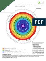 Mandala de La Personalidad a Colores Ult Version