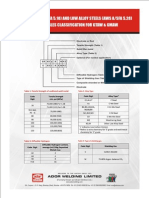 Dl Classification for Gtaw & Gmaw