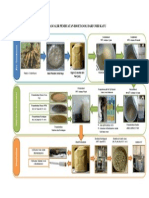 Diagram Alir Pembuatan Bioetanol Dari Umbi Kayu