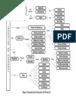 Mapa Conceptual Induccion de Personal
