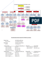Struktur Organisasi PT INWARIS Corp. Indonesia