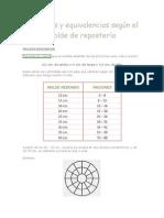Porciones y Equivalencias Según El Molde de Repostería