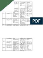 Rubrica de Evaluacion de Materiales Didacticos