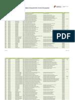 Códigos de Agrupamentos de Escolas e Escolas Não Agrupadas