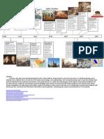 1800s Timeline