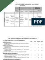 Estructura General Del Programa de Matematicas