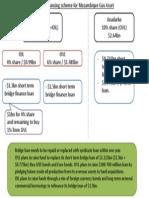 OVL OIL Moz Financing