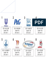 2013 Top Advertisers in the Philippines