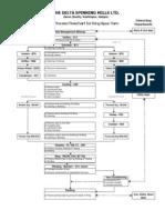 01. Process Flow Chart