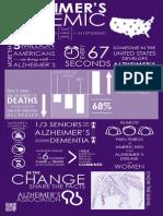 Alzheimer's Association Infographic