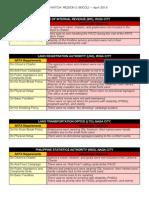 ARTA Watch Results - Region 5 (Apr2014)