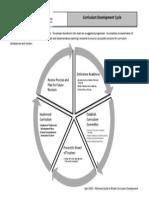 Cycle Curriculum Development