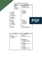 Daftar Lokasi & Clustering
