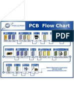 Multilayer PCB Fabrication Flowchart