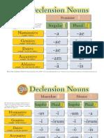 Basic Latin Charts