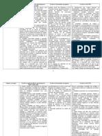 Comparatie a anumitor concepte conform OMFP, Directivele europene si IAS/IFRS