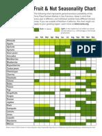 Fruit Seasonality Chart