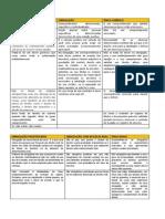 RESUMO EM TABELAS - DCIVIL III.docx