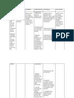 Nursing Care Plan DM Type 2