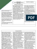 DSM-5-Chart