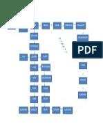 Digrama de Semilla de Jicaro Procesos Agroindustriales